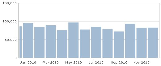 Ismailimail Stats - 2010 - Top Posts and Clicks