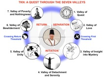Time and Knowledge Nazrana: A Quest Through the Seven Valleys | Sojourn