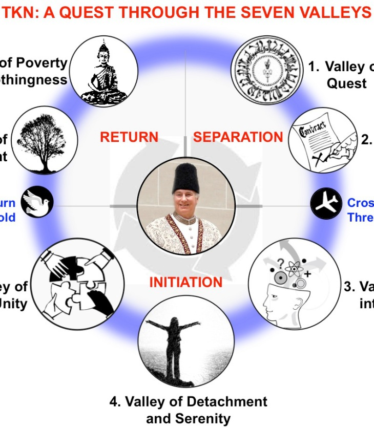 Time and Knowledge Nazrana: A Quest Through the Seven Valleys   Sojourn