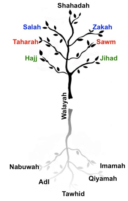 The Seven Pillars of Islam: The Esoterics of Walāyah « Ismā'īlī Gnosis