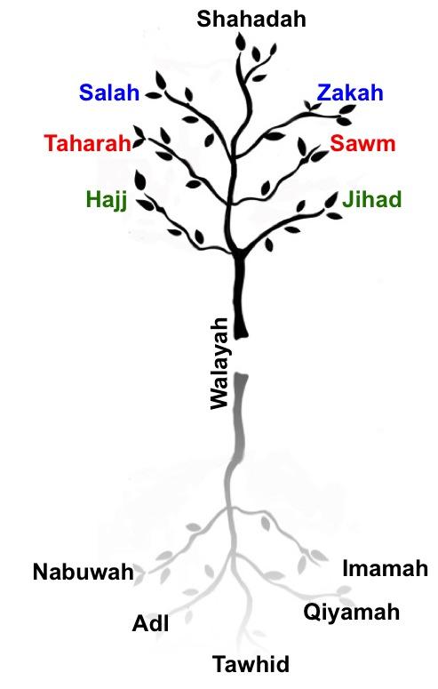 The Seven Pillars of Islam: The Esoterics of Walāyah « Ismā'īlī Gnosis