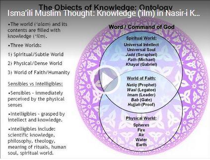 Isma'ili Muslim Thought on Knowledge ('ilm)