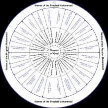 Spiritual relationship between God & Prophet Muhammad (pbuh)