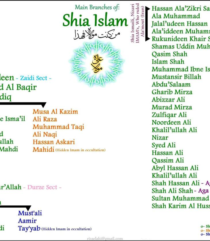 What is Shi'a Islam?