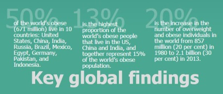 One in three Pakistani adults overweight