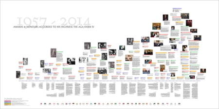 A 57 year timeline of world-wide honours arising from the Aga Khan's steadfast commitment to the ethics of Islam
