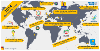 World Sports Events in 2014