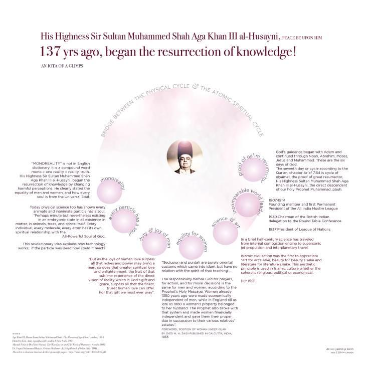 137 yrs ago, began the resurrection of knowledge! His Highness Sir Sultan Muhammed Shah Aga Khan III