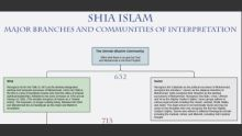 Ismaili Gnosis | A Timeline of Major Divisions and Developments in Shi'a Islam