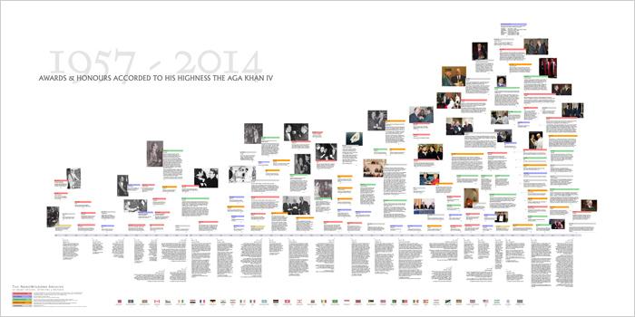 Timeline of world-wide Aga Khan's honours