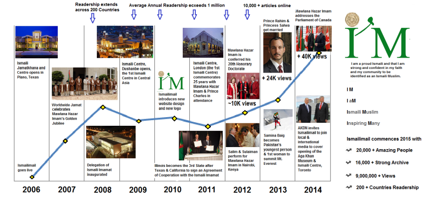 [IM]pressive! 2014 in Review – Ismailimail Trends & Big Data