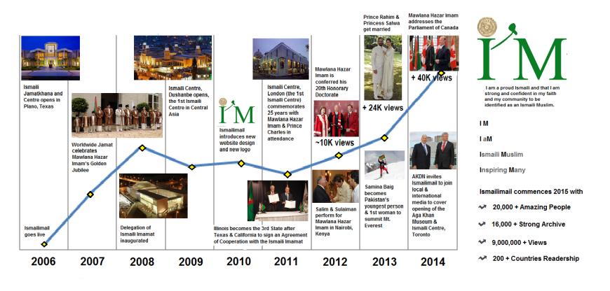 IM Big Data 2014 - Trends