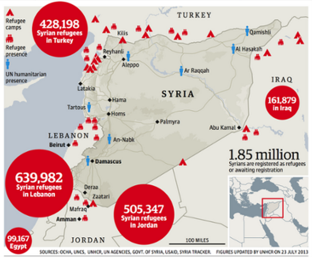Syria: Refugees 2013 figures. (image via What I Learned Today)