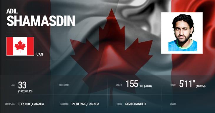 Adil Shamasdin: Canadian Professional Tennis Player