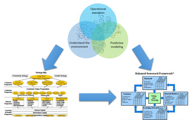 Big Data - Ontology as the Lexicon of Strategy