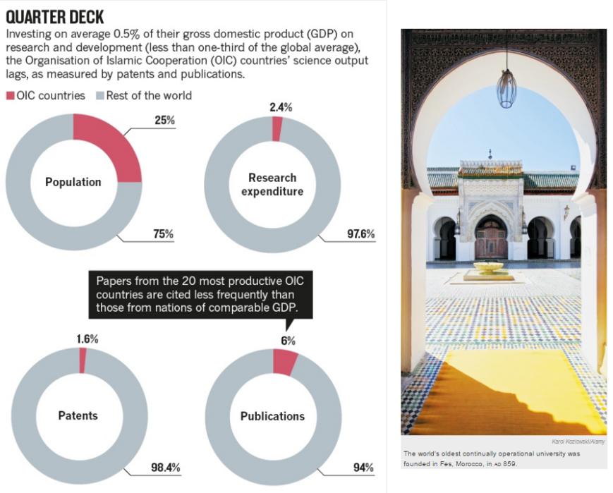 Nature cites inspiring example of Aga Khan University - Institutions - Revive universities of the Muslim world
