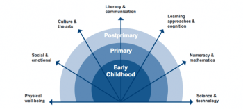 Global framework of learning domains (Source: UNESCO-UIS/Brookings Institution (2013). Towards Universal Learning: Recommendations from the Global Metrics Task Force, p. 11)