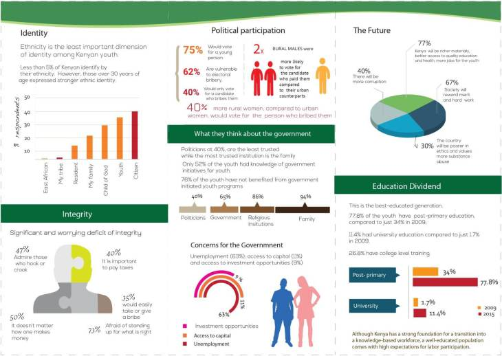 East African Institute of the Aga Khan University Youth Survey reveals integrity crisis in Kenya