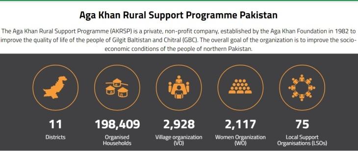 Aga Khan Rural Support Programme Pakistan (AKRSP, P) - Programme Impact (Image credit: AKRSP,P)