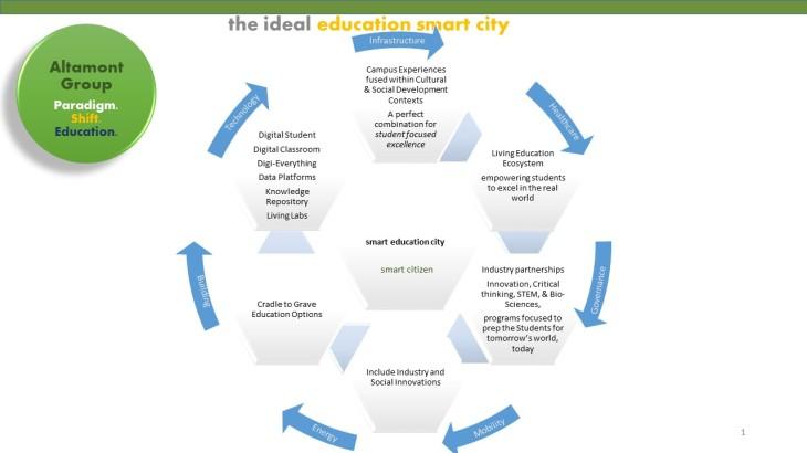 altamont group smart education city aug2016