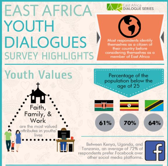 East African Youth survey findings by Aga Khan University's East African Institute.