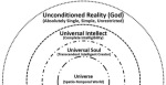 Modern Ismaili Muslim Theology: Beyond Creator and Universe - From Pandeism to Ismaili Muslim Neoplatonism, by Ismaili Gnosis