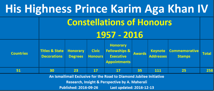 Road to Diamond Jubilee - Constellation of Honours - His Highness Prince Karim Aga Khan IV - 2016-12-13 summary