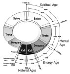 The Cycle of the Yuga. Copyright: David Steinmetz