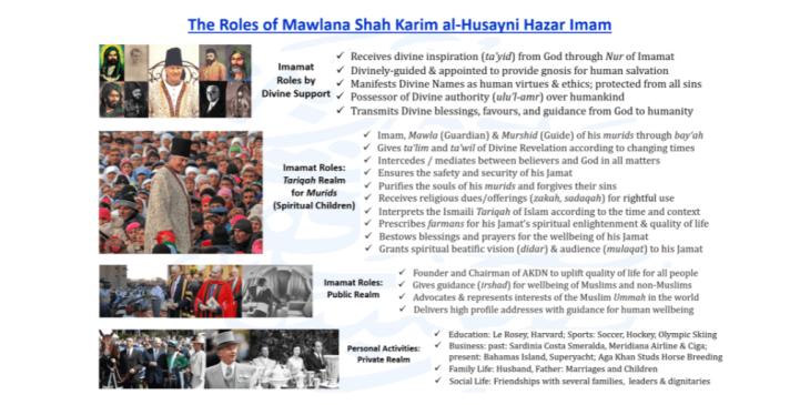 The Roles of Mawlana Shah Karim al-Husayni Hazar Imam - Aga Khan IV