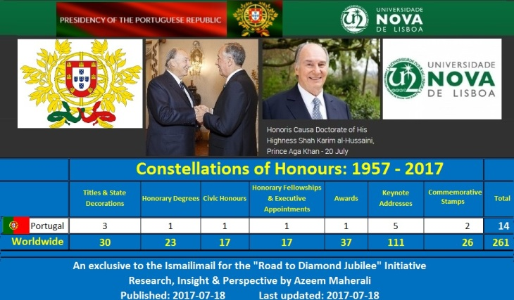 July 20th will mark the 2nd time His Highness has been awarded an honorary degree from Portugal making it the 24th time His Highness has been honored by various universities from around the world. Images, left to right: - Portugal's Coat of Arms - May 11, 2016: President of the Portuguese Republic, Marcelo Nuno Duarte Rebelo de Sousa receives His Highness Prince Karim Aga Khan, Imam of the Shia Ismaili Muslims and Founder and Chairman of the Aga Khan Development Network (AKDN). - Recent portrait of His Highness Prince Karim Aga Khan, 49th hereditary Imam of the Shia Ismaili Muslims. - Logo of the Universidade NOVA de Lisboa