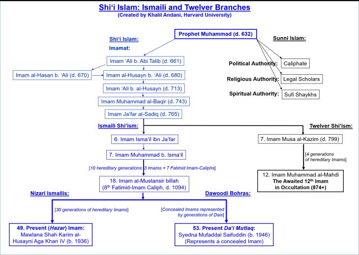 Branches of Shia Islam: Ismailis, Twelvers, and Bohras