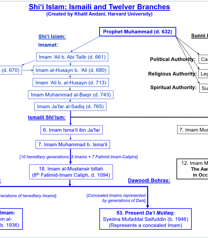 Branches of Shia Islam: Ismailis, Twelvers, and Bohras